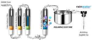 filtresistemi-300x131 RNW 1200 ARITMALI SICAK SOĞUK SEBİL